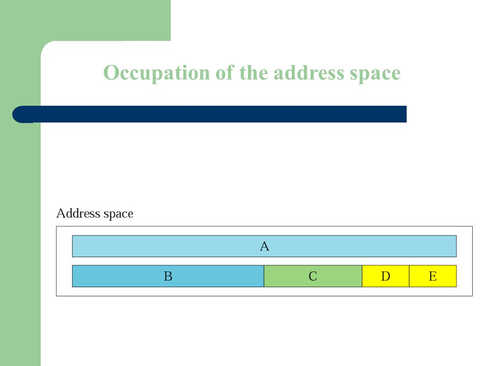 Figure 4-2 Occupation of the address space
