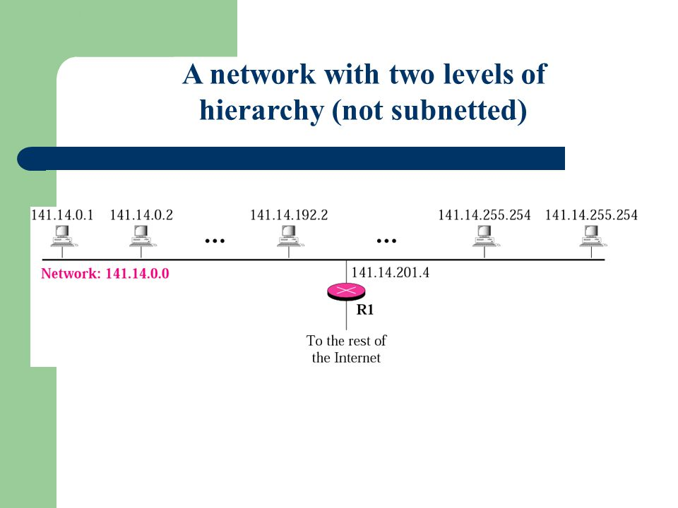 Figure 5-1 A network with two levels of hierarchy (not subnetted)