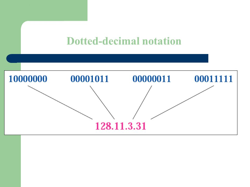 Figure 4-1 Dotted-decimal notation