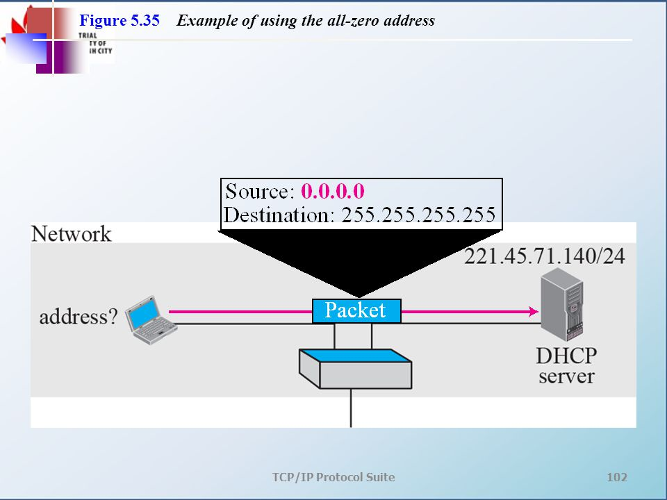 TCP/IP Protocol Suite102 Figure 5.35 Example of using the all-zero address
