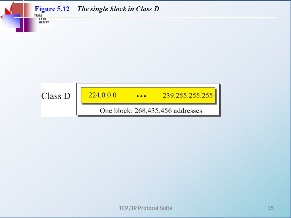TCP/IP Protocol Suite35 Figure 5.12 The single block in Class D