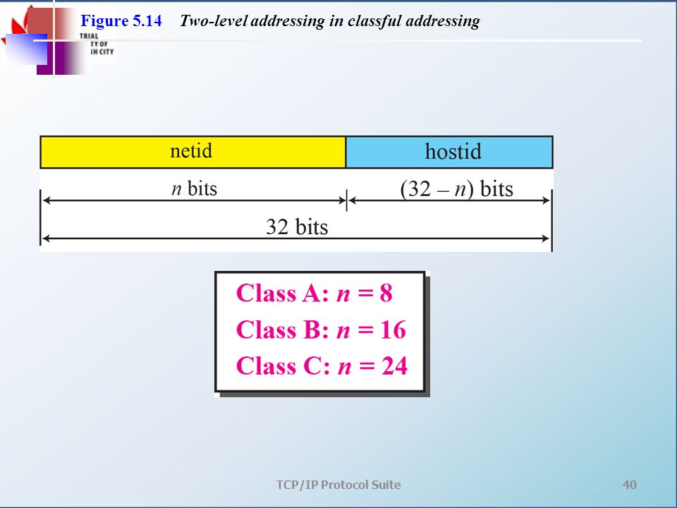 TCP/IP Protocol Suite40 Figure 5.14 Two-level addressing in classful addressing