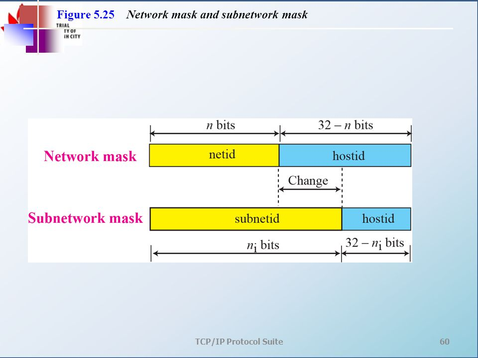 TCP/IP Protocol Suite60 Figure 5.25 Network mask and subnetwork mask