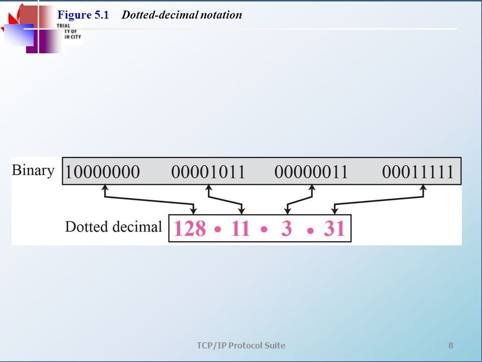 TCP/IP Protocol Suite8 Figure 5.1 Dotted-decimal notation
