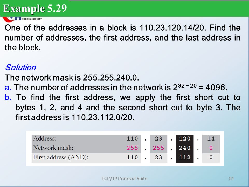 TCP/IP Protocol Suite81 One of the addresses in a block is 110.23.120.14/20.