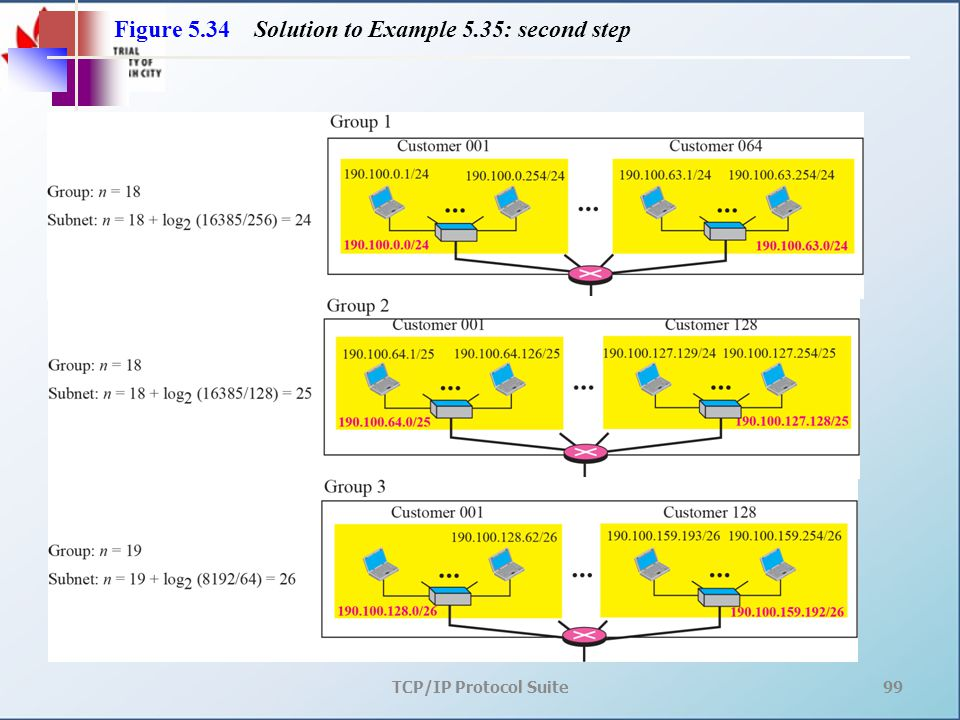 TCP/IP Protocol Suite99 Figure 5.34 Solution to Example 5.35: second step