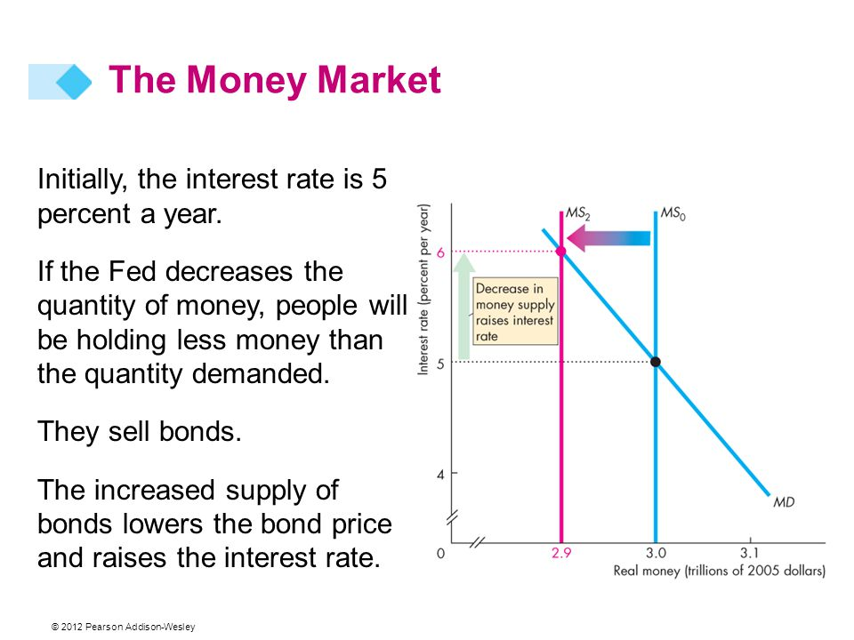 The Money Market Initially, the interest rate is 5 percent a year.