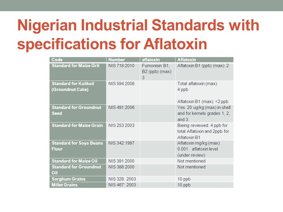 Nigerian Industrial Standards with specifications for Aflatoxin CodeNumberaflatoxinAflatoxin Standard for Maize GritNIS 718:2010 Fumonisin B1, B2 (ppb) (max): 3 Aflatoxin B1 (ppb) (max): 2 Standard for Kulikuli (Groundnut Cake) NIS 594:2008 Total aflatoxin (max): 4 ppb Aflatoxin B1 (max): <2 ppb Standard for Groundnut Seed NIS 491:2006 Yes.