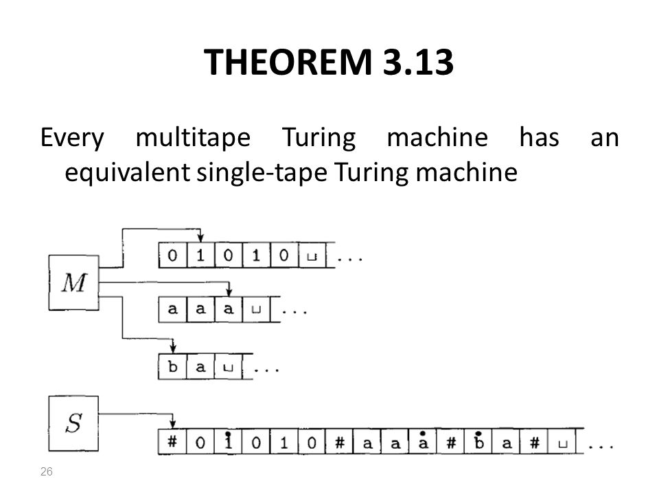 THEOREM 3.13 Every multitape Turing machine has an equivalent single-tape Turing machine 26