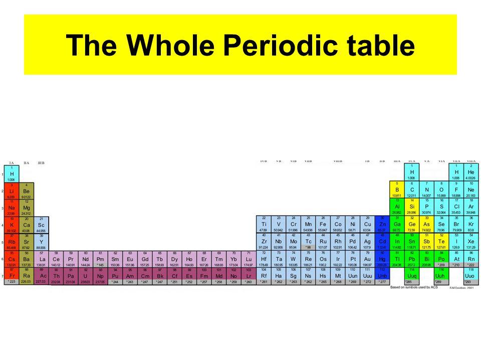 History Dmitri Mendeleev Seaborg Developed The Modern Periodic Table
