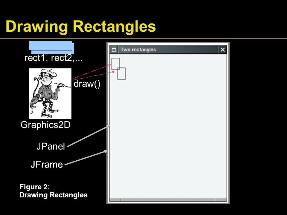 Drawing Rectangles Figure 2: Drawing Rectangles JPanel JFrame rect1, rect2,...