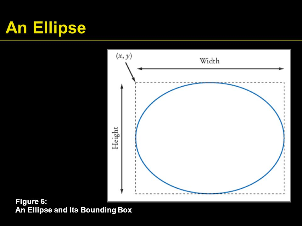 An Ellipse Figure 6: An Ellipse and Its Bounding Box