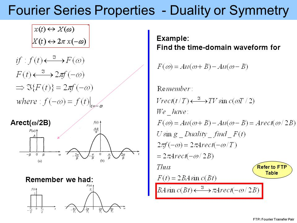 Fourier Series Properties - Duality or Symmetry Example: Find the time-domain waveform for Remember we had: Arect(  /2B) Refer to FTP Table FTP: Fourier Transfer Pair