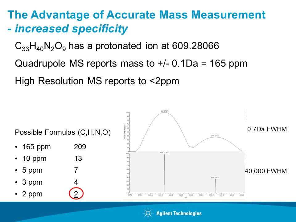 The Advantage of Accurate Mass Measurement - increased specificity C 33 H 40 N 2 O 9 has a protonated ion at Quadrupole MS reports mass to +/- 0.1Da = 165 ppm High Resolution MS reports to <2ppm Possible Formulas (C,H,N,O) 165 ppm ppm13 5 ppm7 3 ppm4 2 ppm2 0.7Da FWHM 40,000 FWHM