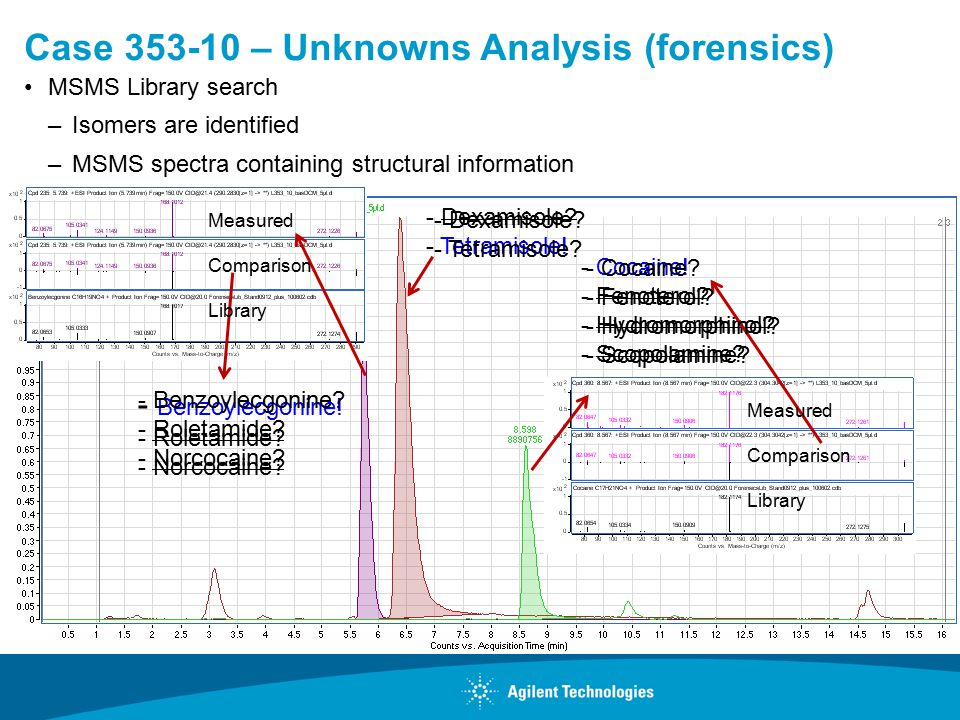 Case – Unknowns Analysis (forensics) MSMS Library search –Isomers are identified –MSMS spectra containing structural information - Benzoylecgonine.