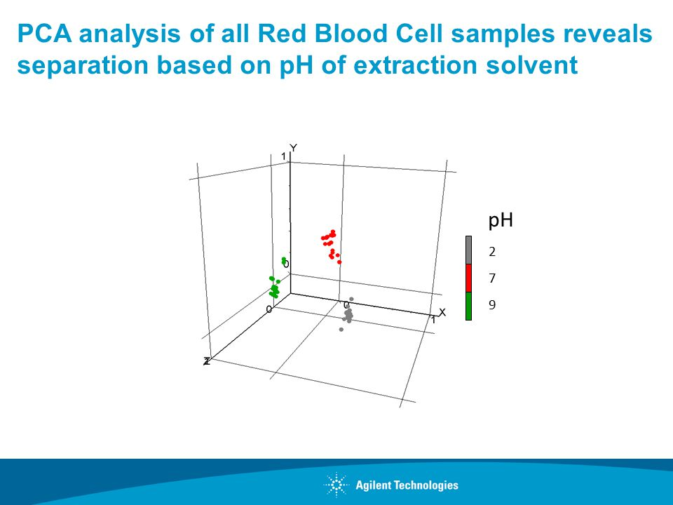 PCA analysis of all Red Blood Cell samples reveals separation based on pH of extraction solvent pH 2 7 9