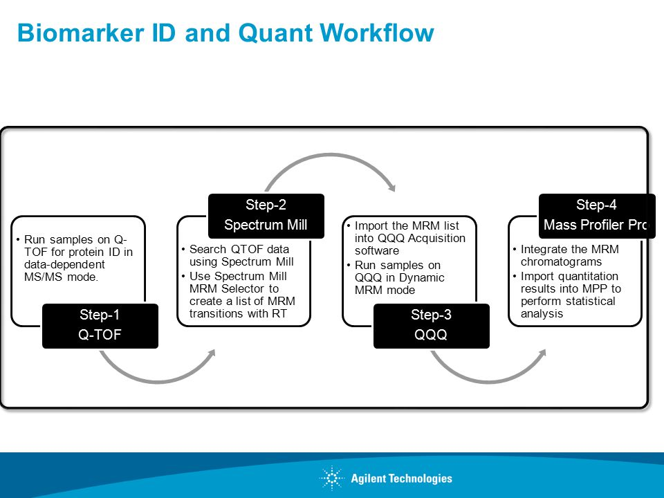 Biomarker ID and Quant Workflow Run samples on Q- TOF for protein ID in data-dependent MS/MS mode.