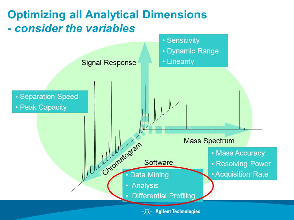 Optimizing all Analytical Dimensions - consider the variables Signal Response Mass Spectrum Chromatogram Sensitivity Dynamic Range Linearity Mass Accuracy Resolving Power Acquisition Rate Separation Speed Peak Capacity Software Data Mining Analysis Differential Profiling