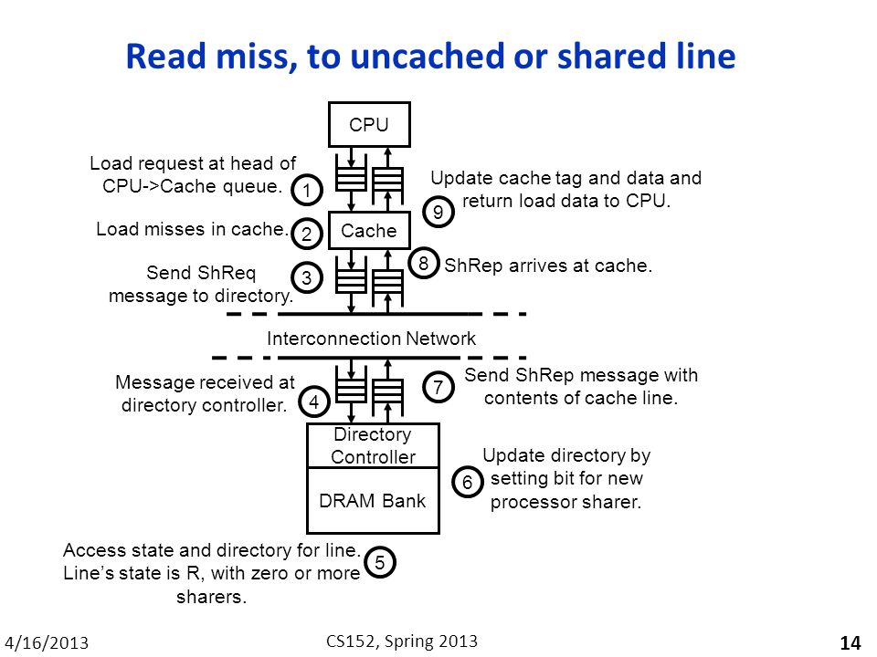 4/16/2013 CS152, Spring 2013 Read miss, to uncached or shared line 14 Directory Controller DRAM Bank CPU Cache 1 Load request at head of CPU->Cache queue.