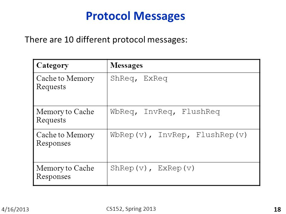 4/16/2013 CS152, Spring 2013 Protocol Messages There are 10 different protocol messages: 18 CategoryMessages Cache to Memory Requests ShReq, ExReq Memory to Cache Requests WbReq, InvReq, FlushReq Cache to Memory Responses WbRep(v), InvRep, FlushRep(v) Memory to Cache Responses ShRep(v), ExRep(v)