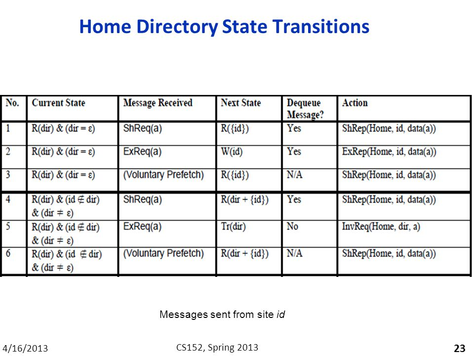 4/16/2013 CS152, Spring 2013 Home Directory State Transitions 23 Messages sent from site id