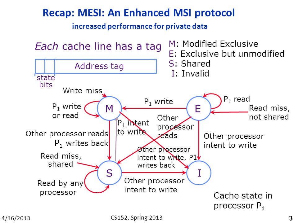 4/16/2013 CS152, Spring 2013 Recap: MESI: An Enhanced MSI protocol increased performance for private data 3 ME SI M: Modified Exclusive E: Exclusive but unmodified S: Shared I: Invalid Each cache line has a tag Address tag state bits Write miss Other processor intent to write Read miss, shared Other processor intent to write P 1 write Read by any processor Other processor reads P 1 writes back P 1 read P 1 write or read Cache state in processor P 1 P 1 intent to write Read miss, not shared Other processor reads Other processor intent to write, P1 writes back