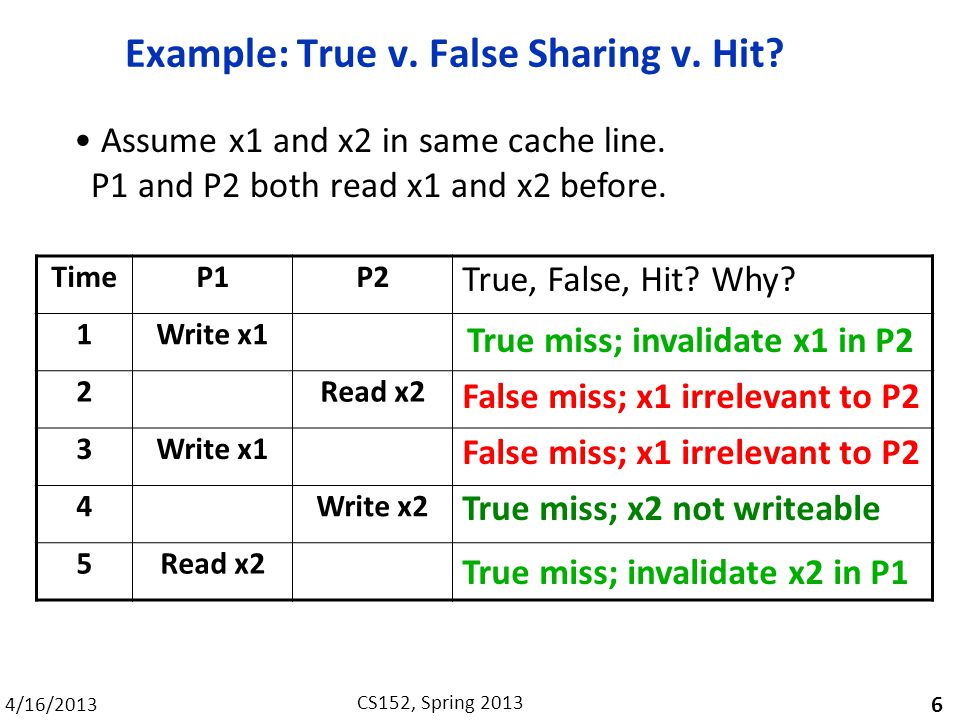 4/16/2013 CS152, Spring 2013 Example: True v. False Sharing v.