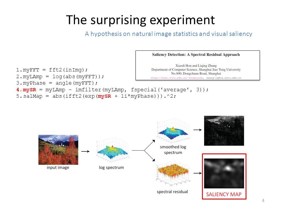 Sparsity and Saliency Xiaodi Hou K-Lab, Computation and