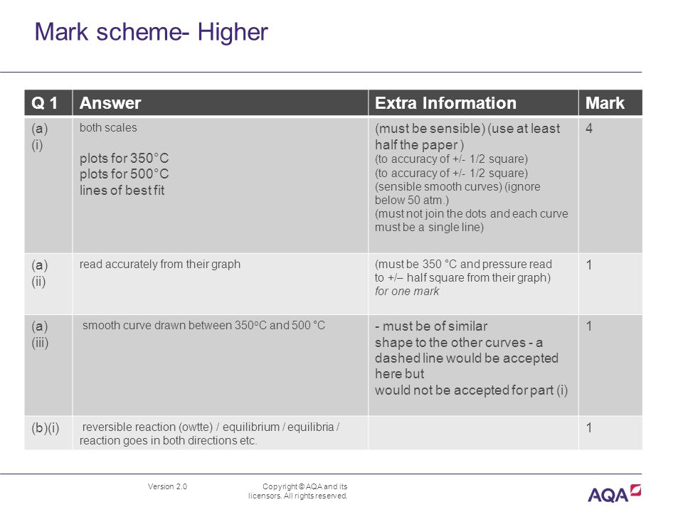 Mark scheme- Higher Version 2.0 Copyright © AQA and its licensors.