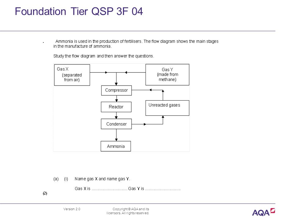 Foundation Tier QSP 3F 04 Version 2.0 Copyright © AQA and its licensors.