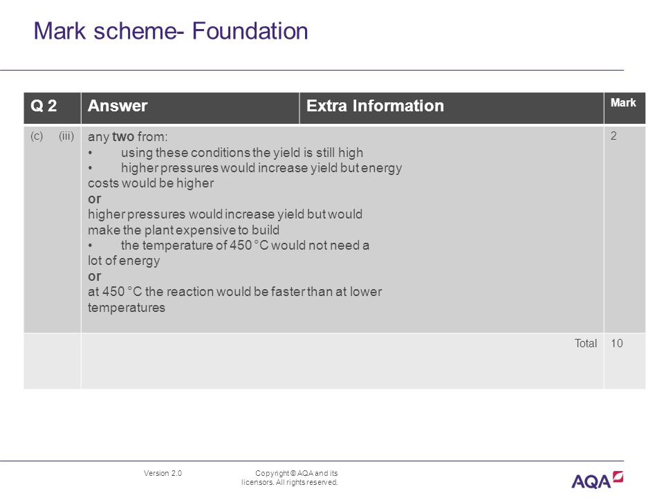 Mark scheme- Foundation Version 2.0 Copyright © AQA and its licensors.
