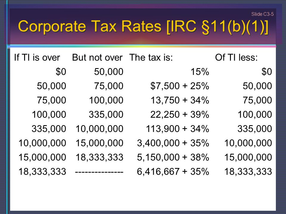 Slide C3-5 Corporate Tax Rates [IRC §11(b)(1)] If TI is overBut not overThe tax is:Of TI less: $050,00015%$0 50,00075,000$7,500 + 25%50,000 75,000100,00013,750 + 34%75,000 100,000335,00022,250 + 39%100,000 335,00010,000,000113,900 + 34%335,000 10,000,00015,000,0003,400,000 + 35%10,000,000 15,000,00018,333,3335,150,000 + 38%15,000,000 18,333,333---------------6,416,667 + 35%18,333,333