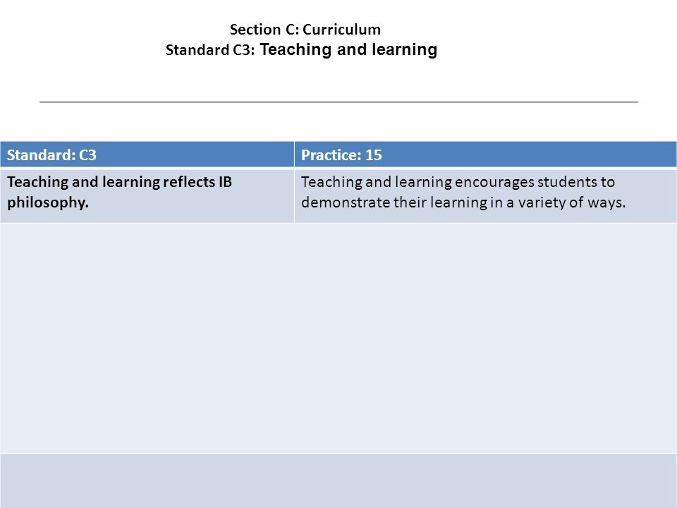 Standard: C3Practice: 15 Teaching and learning reflects IB philosophy.