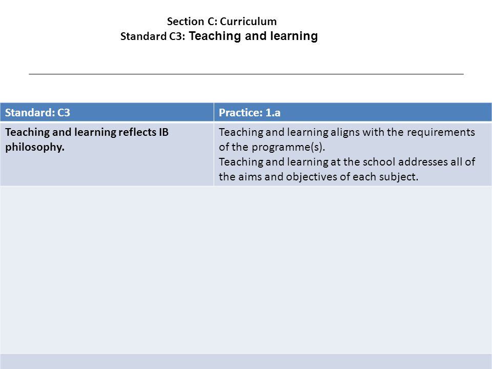 Standard: C3Practice: 1.a Teaching and learning reflects IB philosophy.