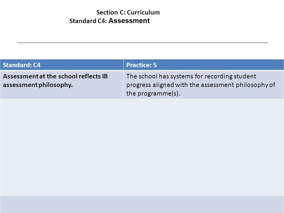 Standard: C4Practice: 5 Assessment at the school reflects IB assessment philosophy.