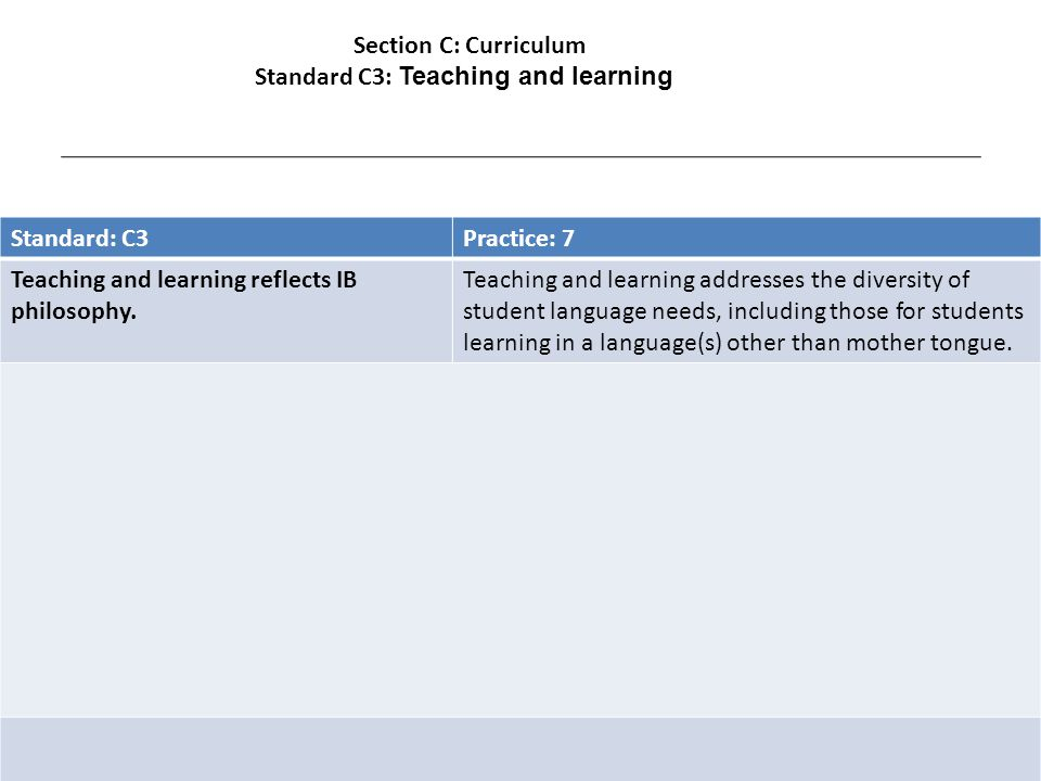 Standard: C3Practice: 7 Teaching and learning reflects IB philosophy.
