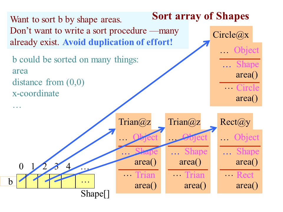 14 Shape[] Want to sort b by shape areas. Don't want to write a sort procedure —many already exist.