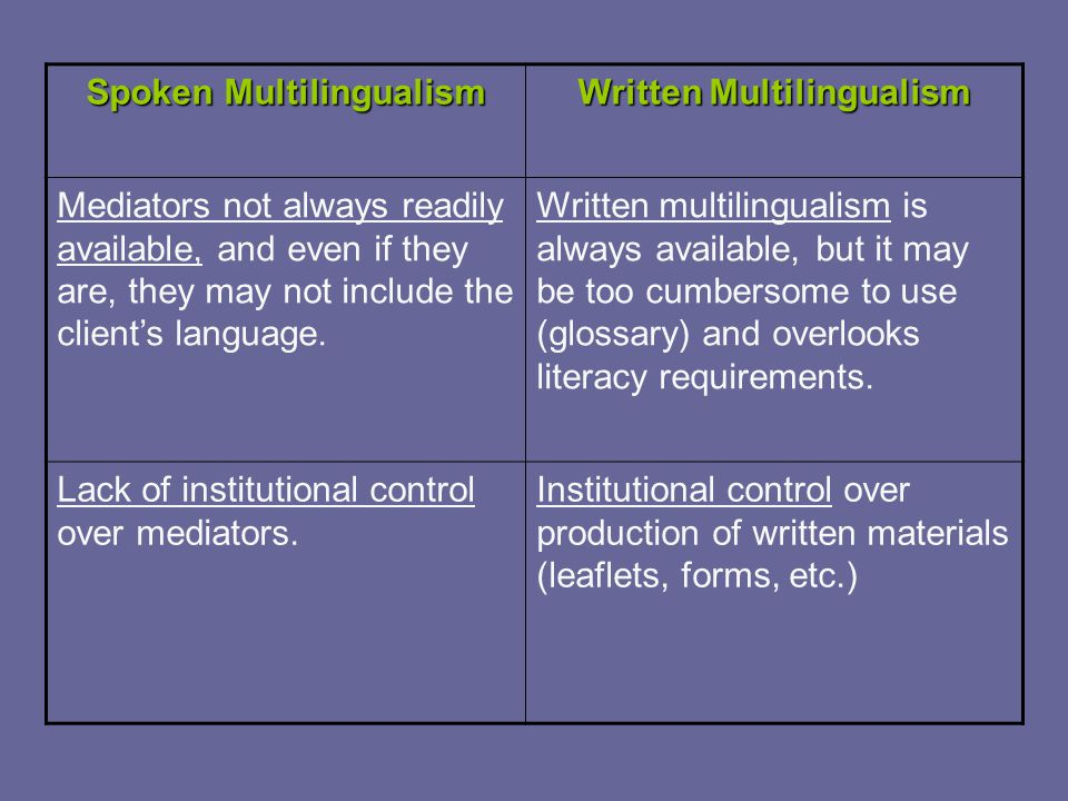 Spoken Multilingualism Written Multilingualism Mediators not always readily available, and even if they are, they may not include the client's language.