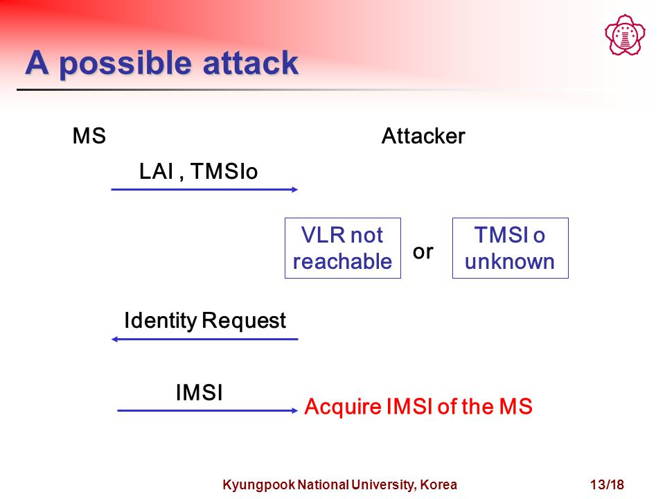 Kyungpook National University, Korea 13/18 A possible attack MSAttacker LAI, TMSIo Identity Request IMSI VLR not reachable TMSI o unknown or Acquire IMSI of the MS