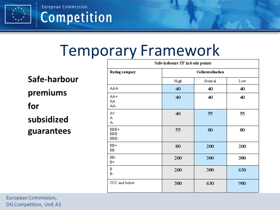 European Commission, DG Competition, Unit A3 Temporary Framework Safe-harbour premiums for subsidized guarantees