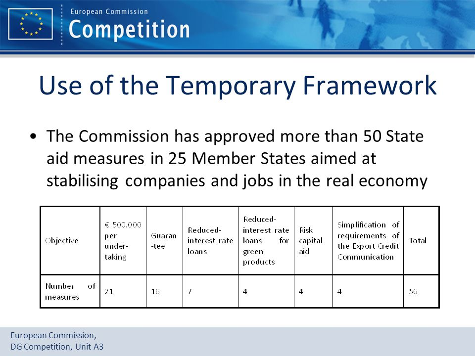 European Commission, DG Competition, Unit A3 Use of the Temporary Framework The Commission has approved more than 50 State aid measures in 25 Member States aimed at stabilising companies and jobs in the real economy