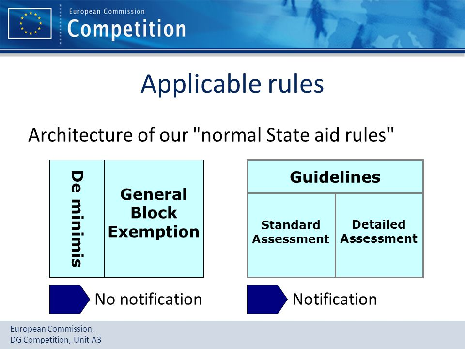 European Commission, DG Competition, Unit A3 Applicable rules Architecture of our normal State aid rules Guidelines General Block Exemption Standard Assessment Detailed Assessment De minimis No notificationNotification