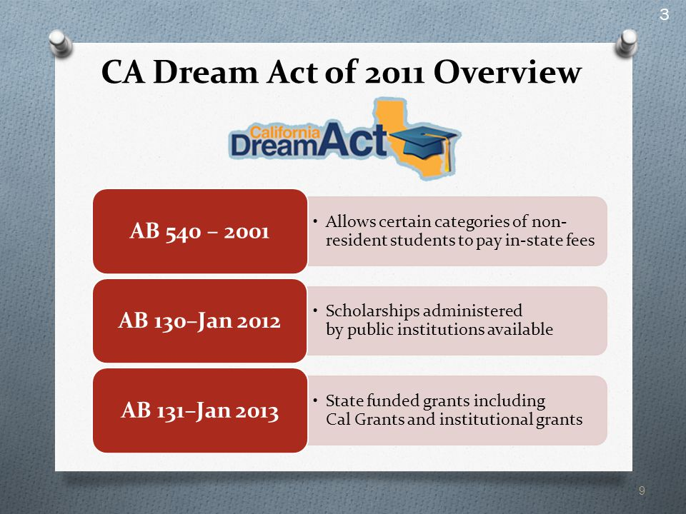 CA Dream Act of 2011 Overview Allows certain categories of non- resident students to pay in-state fees AB 540 – 2001 Scholarships administered by public institutions available AB 130–Jan 2012 State funded grants including Cal Grants and institutional grants AB 131–Jan 2013 9 3