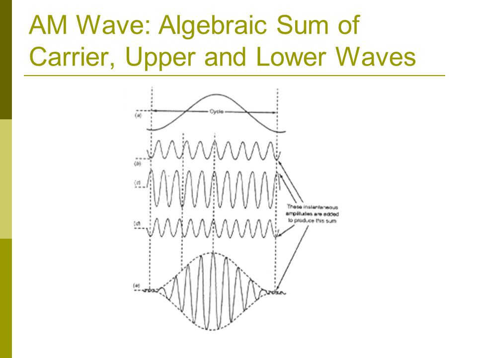 AM Wave: Algebraic Sum of Carrier, Upper and Lower Waves