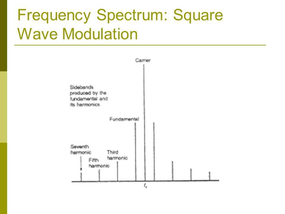 Frequency Spectrum: Square Wave Modulation