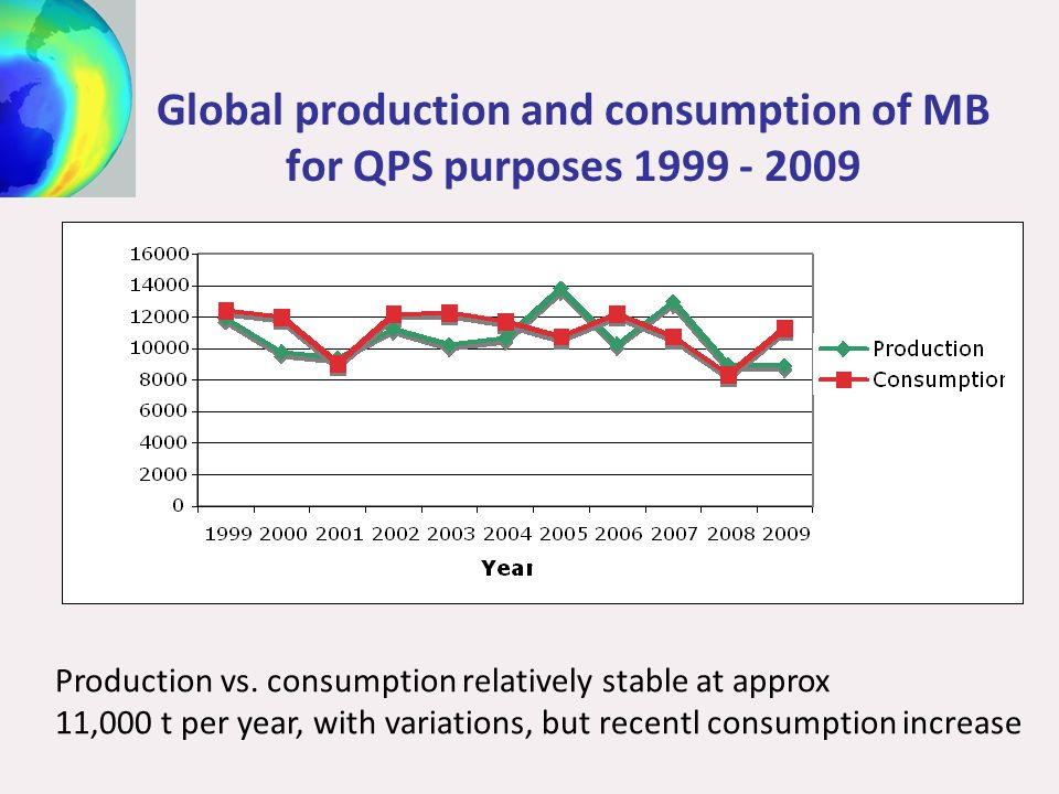 Global production and consumption of MB for QPS purposes Production vs.