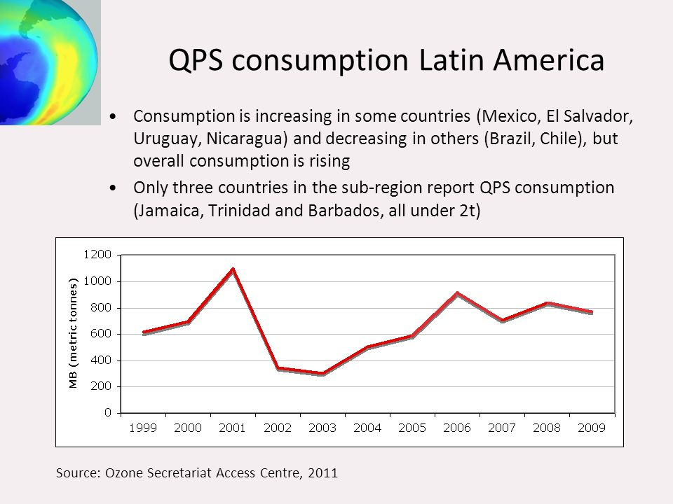 QPS consumption Latin America Consumption is increasing in some countries (Mexico, El Salvador, Uruguay, Nicaragua) and decreasing in others (Brazil, Chile), but overall consumption is rising Only three countries in the sub-region report QPS consumption (Jamaica, Trinidad and Barbados, all under 2t) Source: Ozone Secretariat Access Centre, 2011