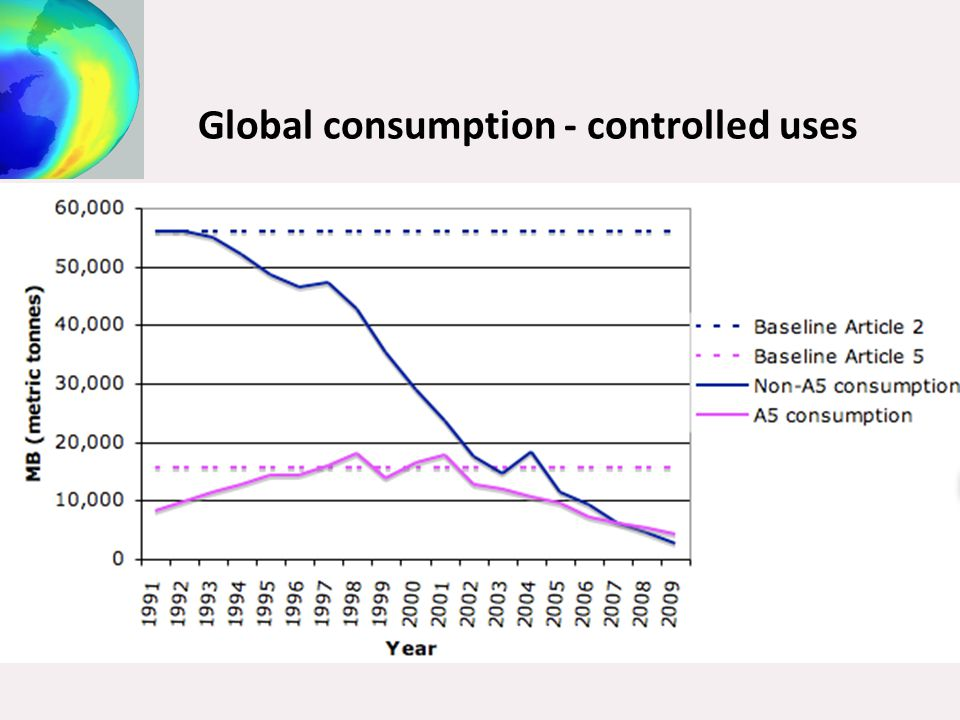 Global consumption - controlled uses
