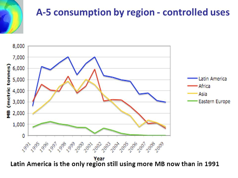 A-5 consumption by region - controlled uses Latin America is the only region still using more MB now than in 1991