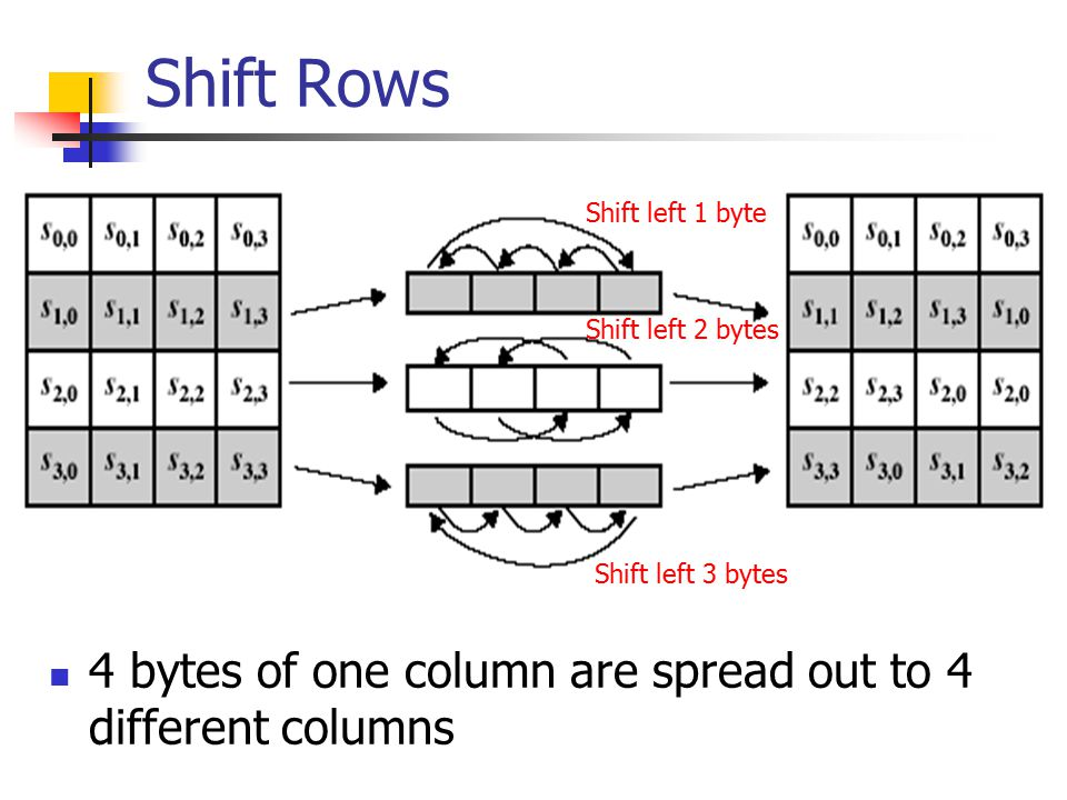 Shift Rows 4 bytes of one column are spread out to 4 different columns Shift left 1 byte Shift left 2 bytes Shift left 3 bytes